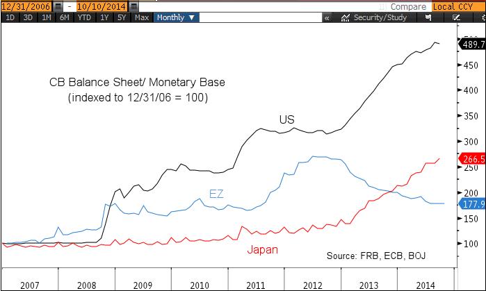 I bilanci delle principali banche centrali