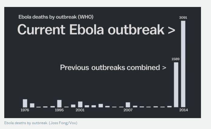 Morti per Ebola nelle precedenti epidemie (fonte: vox.com)