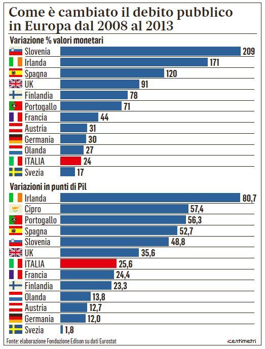 debito pubblico italia tsipras