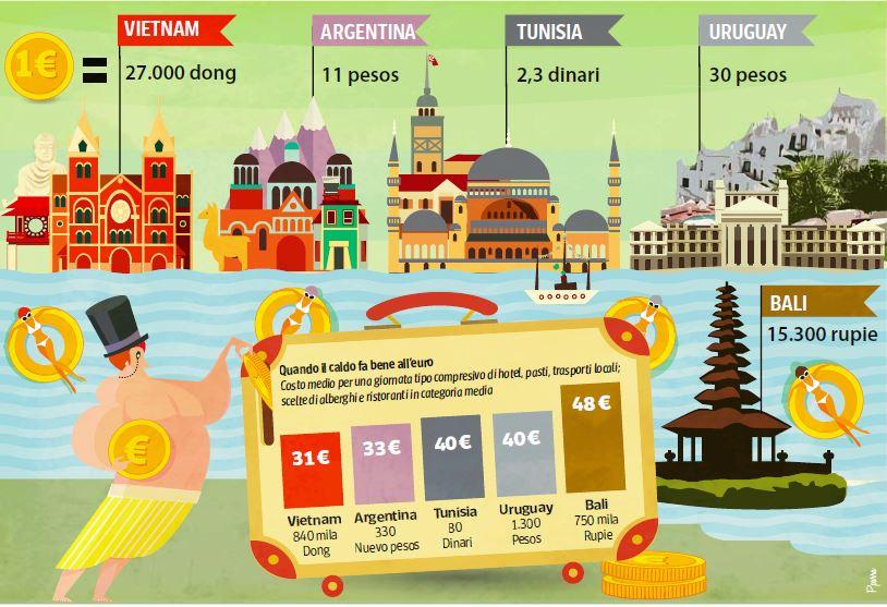 dove conviene euro vacanza