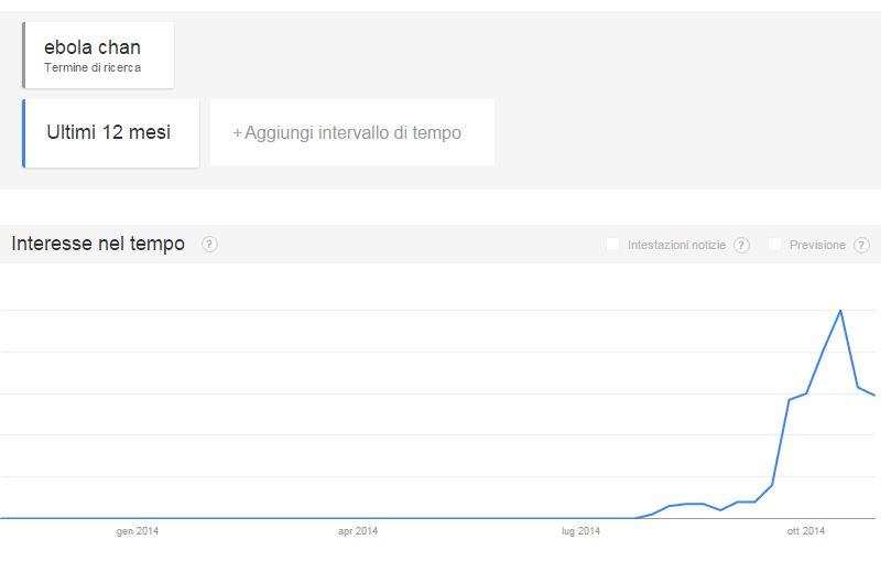 """Cronologia delle ricerche per """"Ebola Chan"""" (fonte: Google Trends)"""