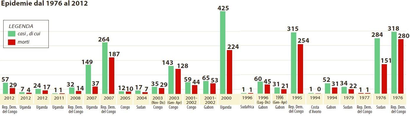 ebola epidemie 1976 2012