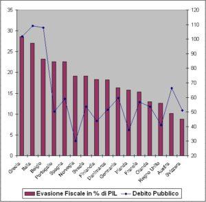 L'evasione fiscale rispetto al PIL in alcuni paesi