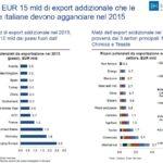 I 15 mld di export addizionale che le imprese devono agganciare nel 2015
