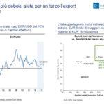 L'euro più debole aiuta l'export