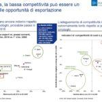 La bassa competitività è un freno all'export