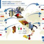 export italia infografica