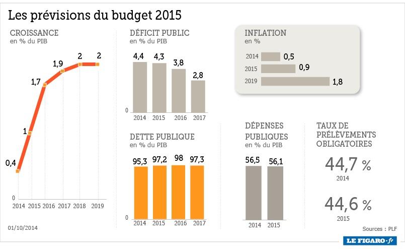 Le previsioni per l'economia del governo francese
