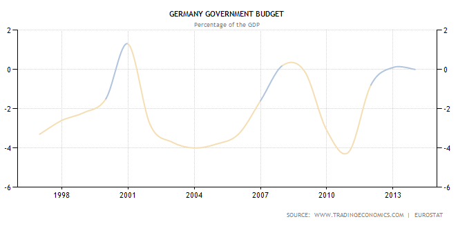 Germania: rapporto deficit/Pil