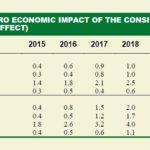 Impatto totale delle misure della legge di stabilità