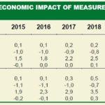 Impatto della riforma sulla competitività