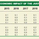 Impatto della riforma della giustizia