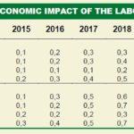 Impatto della riforma del mercato del lavoro