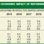 Impatto della riforma della PA