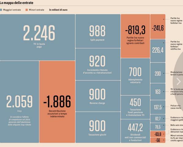 L'infografica del Sole 24 Ore sulle entrate della Legge di Stabilità 2015