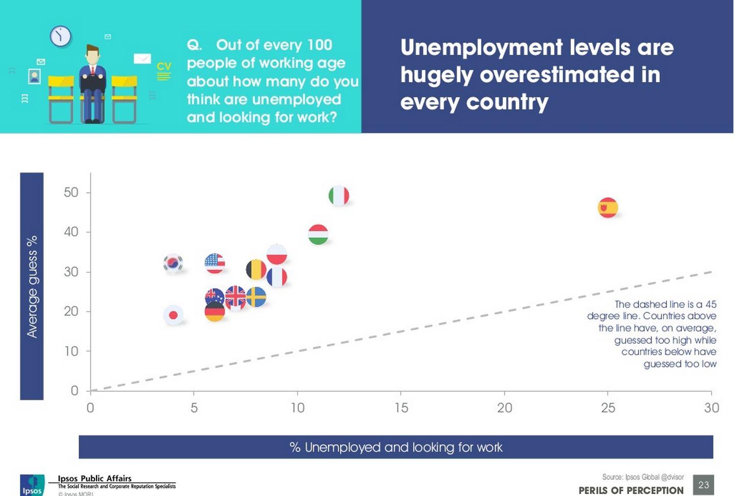 La percentuale di disoccupati percepita è maggiore del dato reale (Fonte:  http://www.slideshare.net/fullscreen/IpsosMORI/perils-of-perception-global/23)