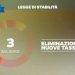 legge di stabilità renzi 12