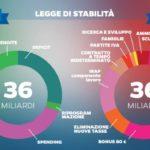 legge di stabilità renzi 2