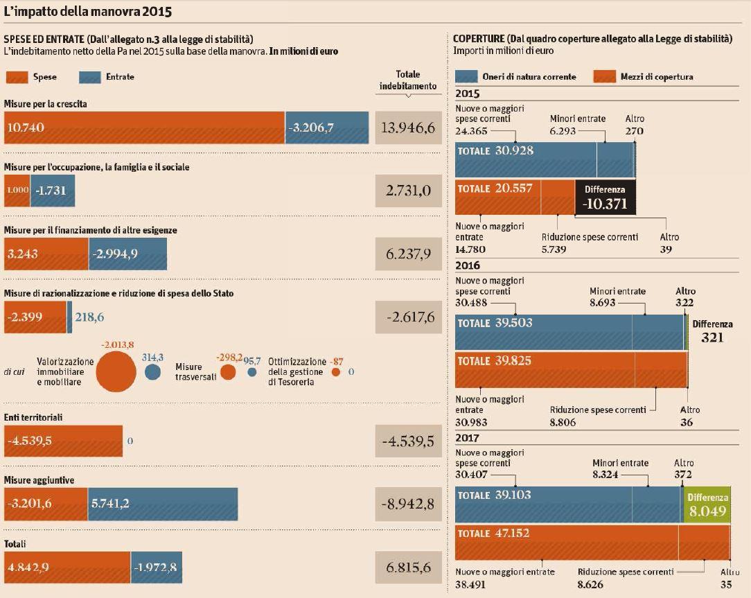 L'impatto della Legge di Stabilità 2015 (Il Sole 24 Ore, 25 ottobre 2014)