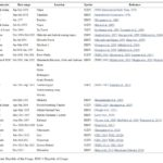 La tabella riassume tutte le epidemie di Ebola  nell'uomo dal 1976 ad oggi (fonte: http://www.ncbi.nlm.nih.gov/)
