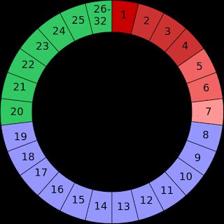 Il metodo di Ogino-Knaus