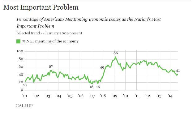 (fonte: Gallup.com)