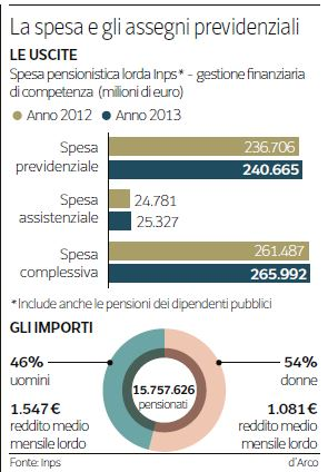 L'infografica sulle pensioni del Corriere della Sera (22 ottobre 2014)