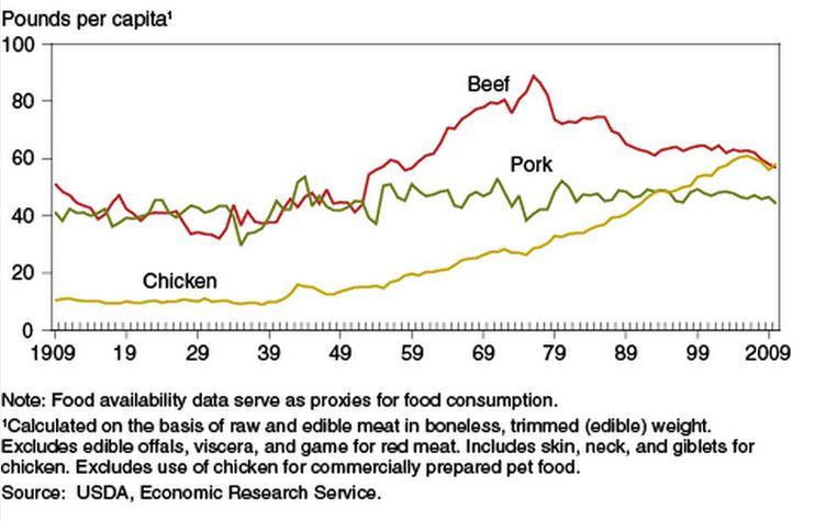 Tabella comparativa nel consumo pro capite di carne di pollo, maiale e manzo. (fonte: ers.usda.gov)