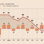 Indice dei prezzi al consumo