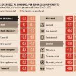 Indice dei prezzi al consumo per tipologia di prodotto