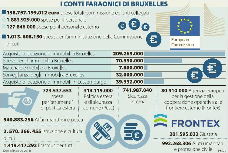 quanto ci costa l'europa