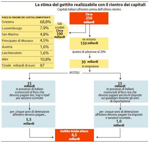 rientro capitali sanatoria fiscale
