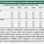 riforme mercato del lavoro