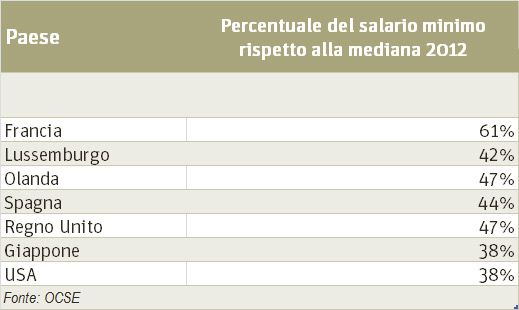 salario minimo percentuale