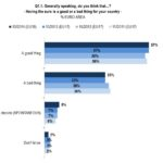 sondaggio euro eurobarometro 1