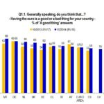 sondaggio euro eurobarometro 3
