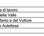 Le strade più pericolose della Campania