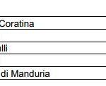 Le strade più pericolose della Puglia (rapporto ACI 2007)