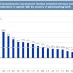 Stress test: lo scenario avverso e gli effetti sul capitale delle banche