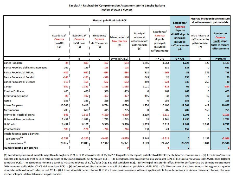 i risultati dei test della BCE per le banche italiane (Fonte: Banca d'Italia)
