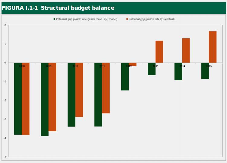 Verde: deficit/surplus dell'Italia calcolato dall'UE; in arancio:  deficit/surplus secondo Padoan