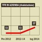 TFR in azienda: lo scatto della tassazione sulla rivalutazione