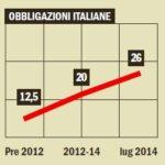 Le obbligazioni italiane