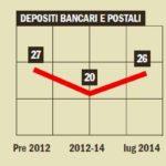 Fondi pensione, depositi bancari, conti deposito