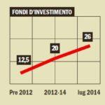 Gestione patrimoni, fondi d'investimento, titoli di Stato