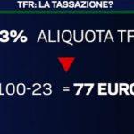 TFR e tassazione: le slide di La7 3