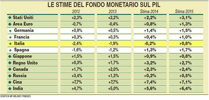 trojka fondo monetario internazionale