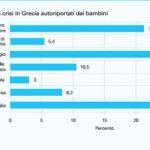 Effetti della crisi in Grecia autoriportati dai bambini