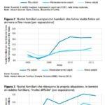 Tre infografiche sui nuclei famigliari e sul reddito mediano