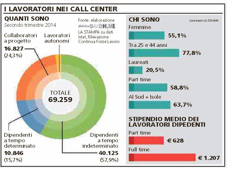 call center quanti lavorano